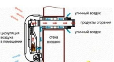 схема работы обогревателя